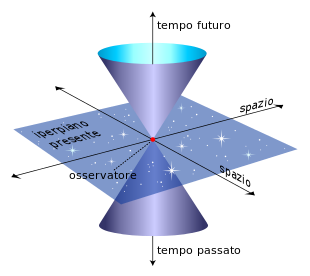 8_sinistra_cono-luce_wikipedia