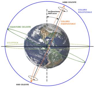 La Terra contenuta nella sfera celeste